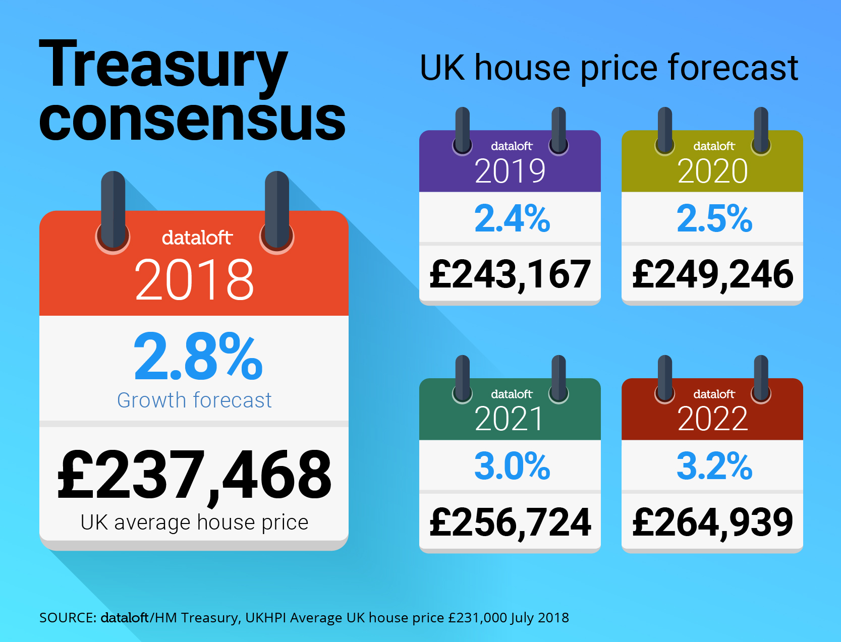 What is going to happen to house prices?